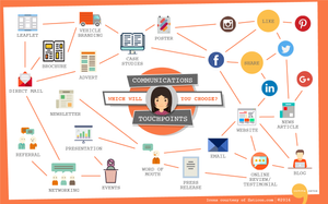 Communications Touchpoints infographic