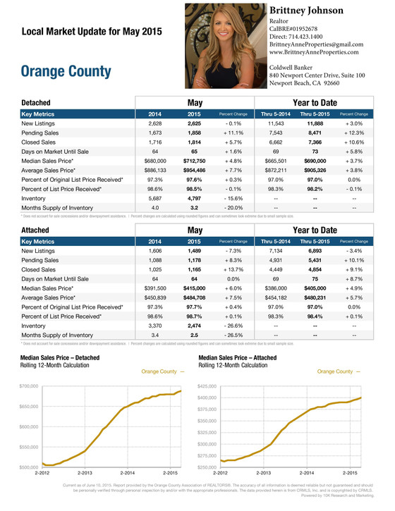 Orange County Local Market Report - May 2015