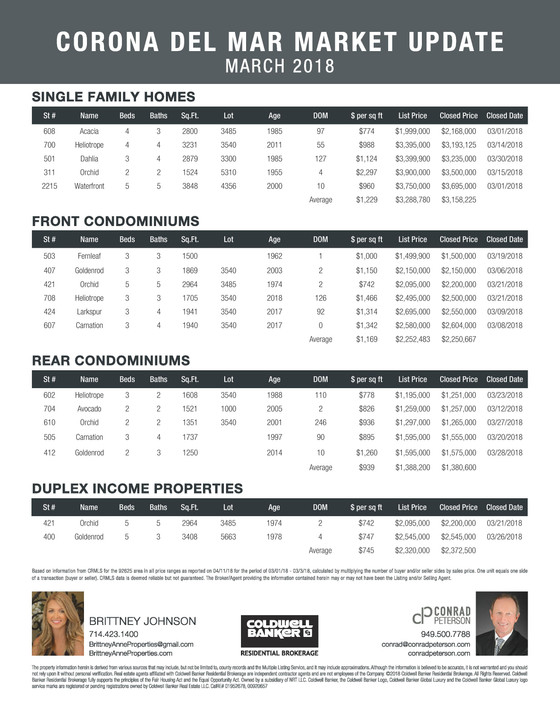 Corona Del Mar - Market Report