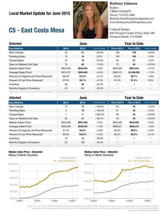 Market Report June 2015
