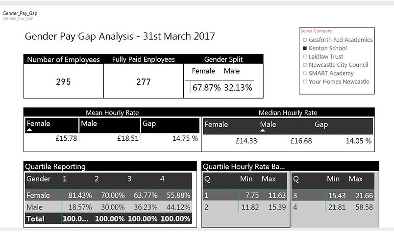 Screensht of a report showing a 14.75% gap in the female to male mean hourly rate