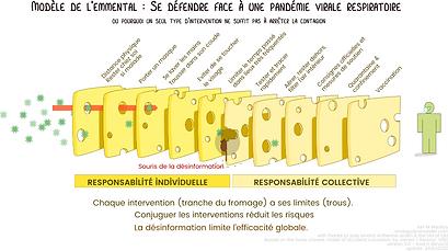 SwissCheese Respiratory Virus Interventi