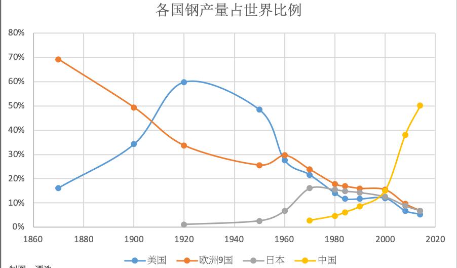 """""""中国的""""后钢铁""""时代"""
