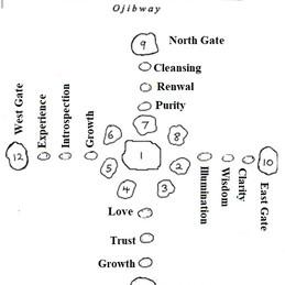 Medicine Wheel pg 4                          SPIRIT PATHWAYS OF THE MEDICINE WHEEL