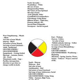 Medicine Wheel Pt 2