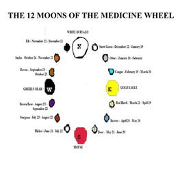 Medicine Wheel Pt 3