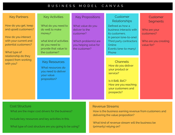 Complete Business Canvass Model (1).png