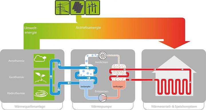 Funktion einer Wärmepumpe Grafik