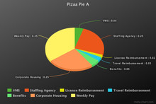 Staffing Agency Perks and Benefits: How Do You Like Your Pie Sliced?