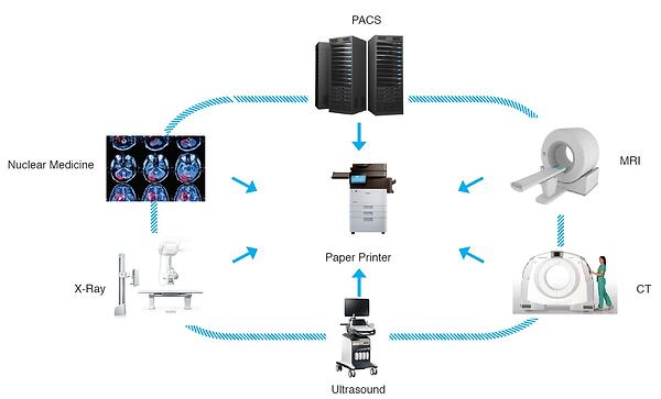 DICOM Paper Print Flow chart