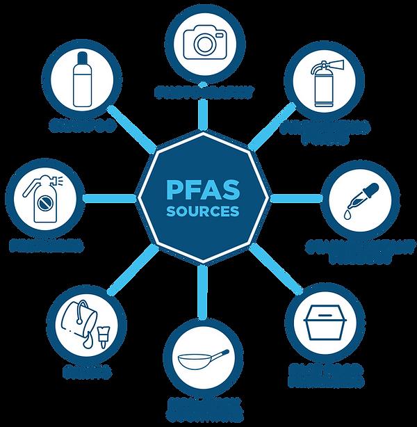 pfas sources.png