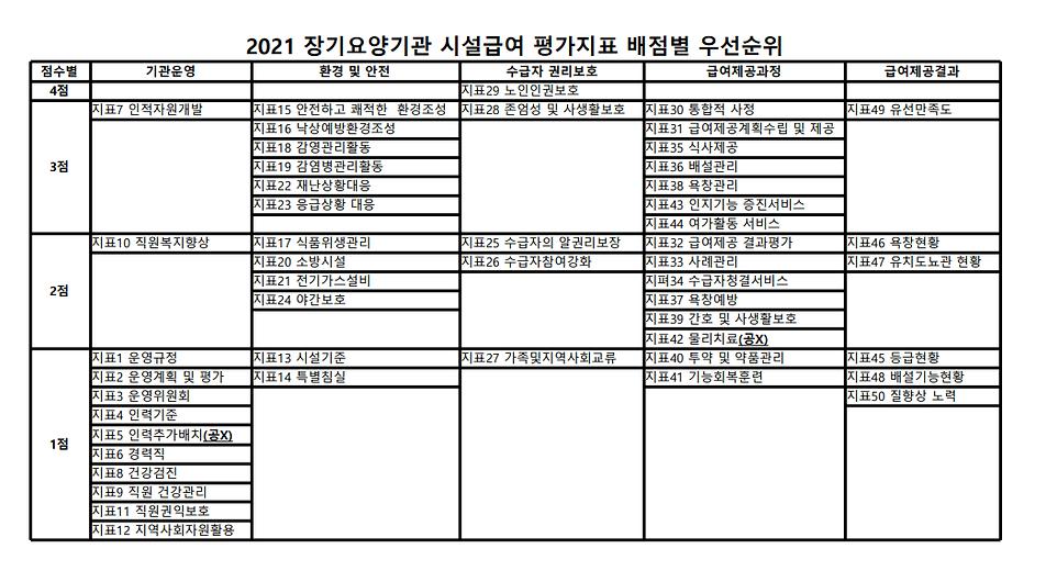 2021 시설급여 평가지표 배점별 우선순위.png