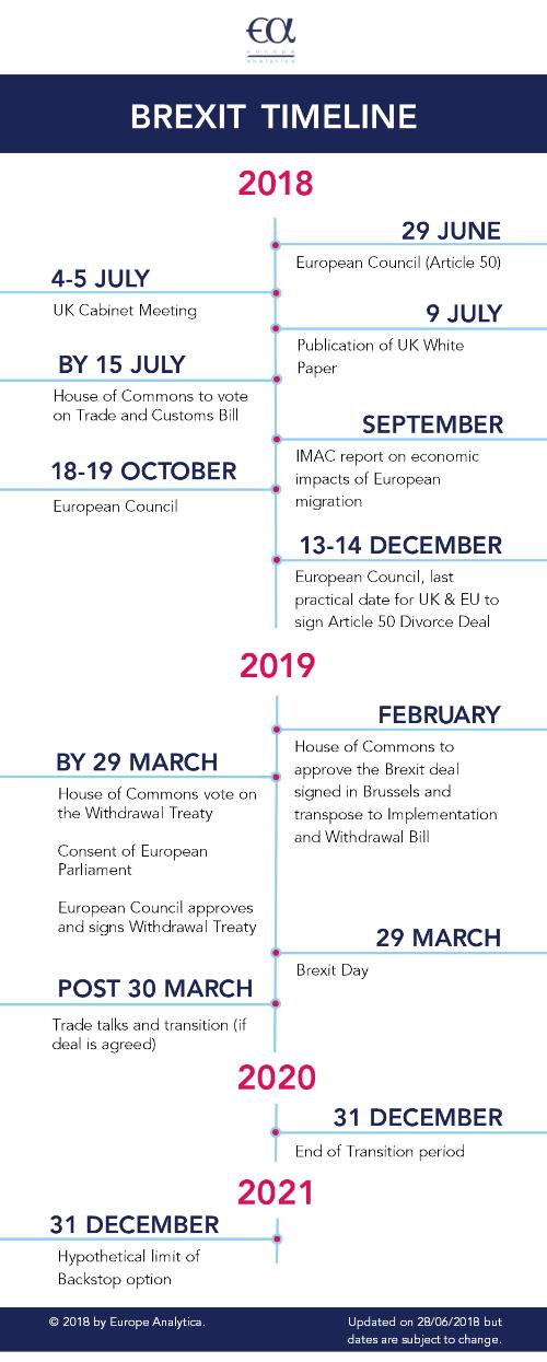 EA Brexit Timeline 2018 - 2021