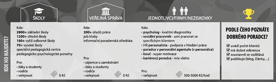 kde jsou kariéroví poradci v ČR (infografika Career Designer)