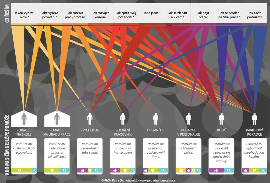 kdo všechno může dělat část kariérového poradenství (Career Designer infografika)