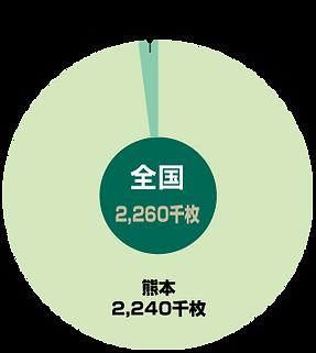 畳表生産量_い草・畳表の生産状況