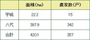 熊本の産地表_い草・畳表の生産状況