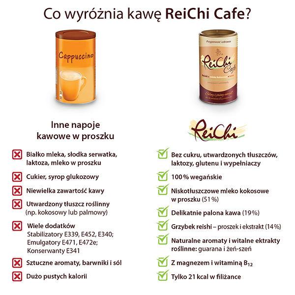 ReiChi Cafe Porównianie.jpg