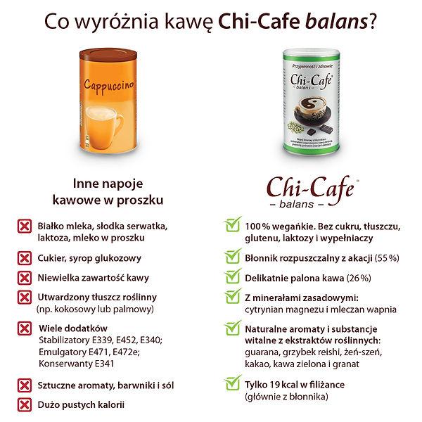 Chi-Cafe balans Porównianie.jpg