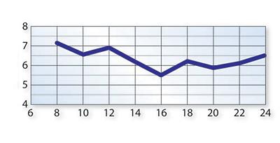 Papierki-wykres-_3-Mocne-zakwaszenie.png