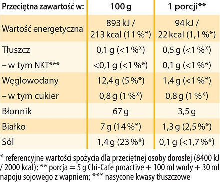 Chi-Cafe proactive tabelka.jpg