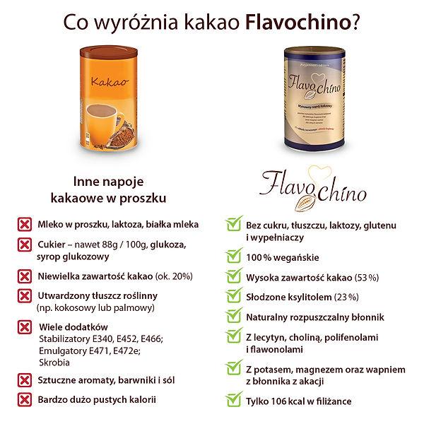 Flavochino Porównianie.jpg