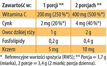 Witamina C Fosfolipidy Dr Jacobs tabela.jpg