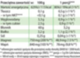 Chi-Cafe balans Dr Jacobs tabela.jpg