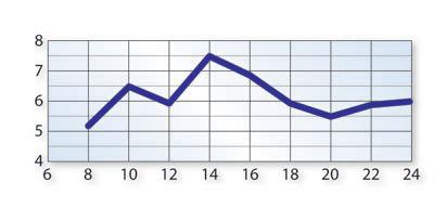 Papierki-wykres-_1-Lekkie-zakwaszenie.pn
