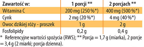 Witamina C Fosfolipidy tabela.jpg