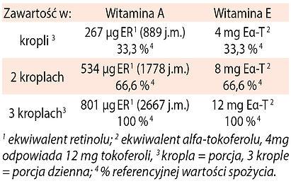Witamina A+E tabela a.jpg