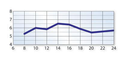 Papierki-wykres-_2-Silne-zakwaszenie.png