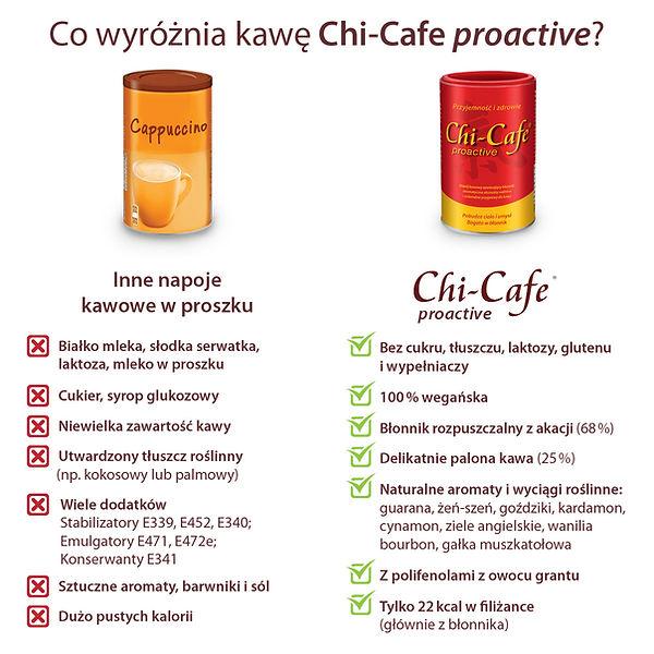 Chi-Cafe proactive Porównianie.jpg