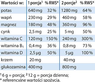 FizjoBalans-tabelka.png