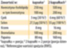 Kwercetyna Fosfolipidy Dr Jacobs tabela.