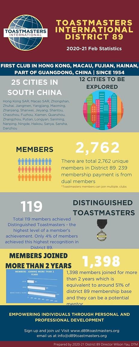 Feb 2021 Statistics Toastmasters Interna