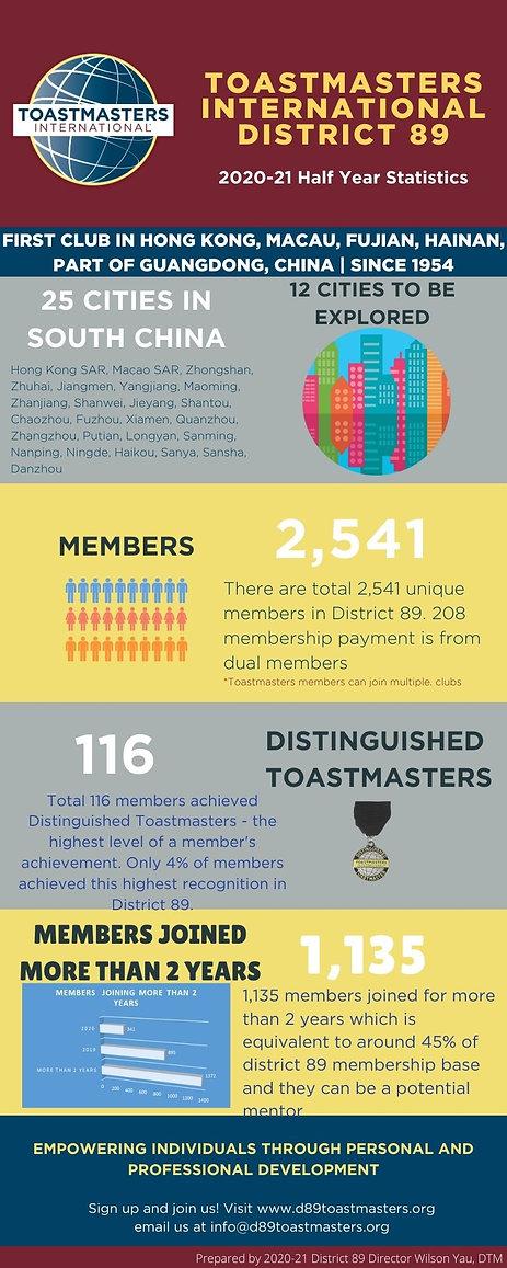 Half Year Statistics Toastmasters Intern