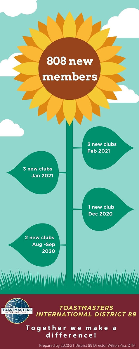 D89 Club Growth.jpg