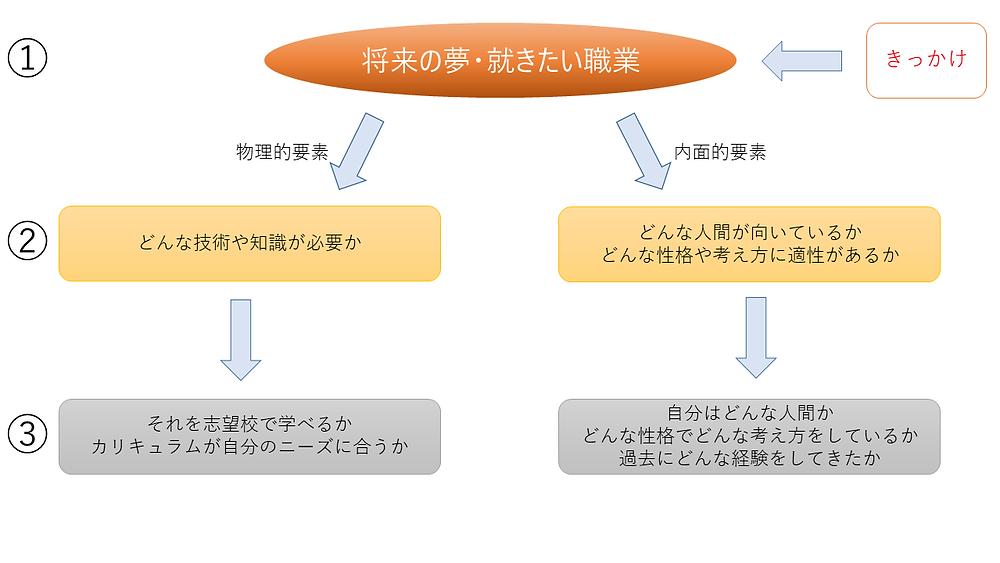 将来展望型学習塾HOP(高松太田)志望理由書