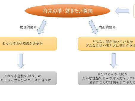 推薦・AO入試について(志望理由書編)