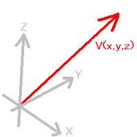 ベクトル・複素数平面について