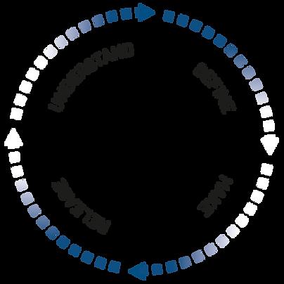 Circular Design Process