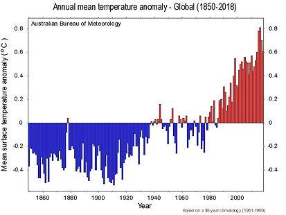 Global Temperature Anomoloy.png