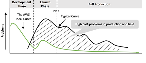 The Problem Curve: New Product Introduction