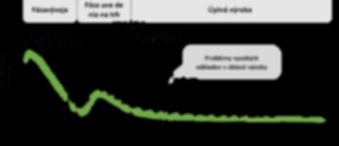 NPI Graph Slovak.png