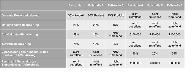 Case Study Table German.png
