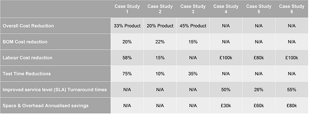 AWS Case Study Comparison Table