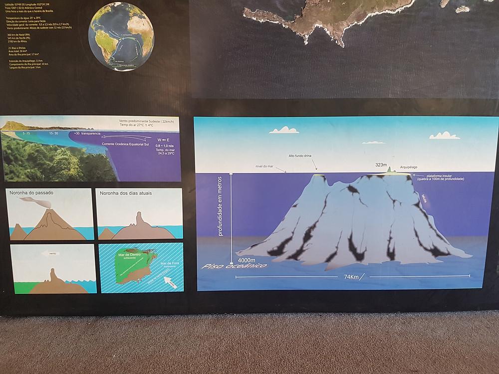 Viaje com pouco - Fernando de Noronha - Museu do Tubarão