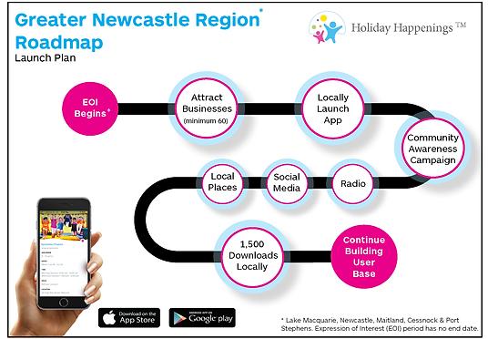 Newcastle Region Roadmap.png