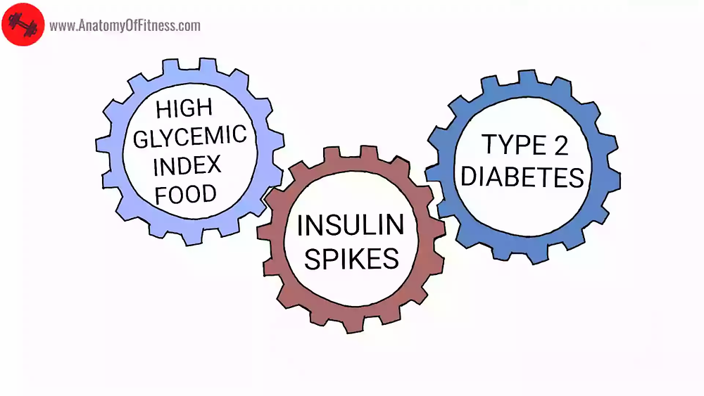Relationship between HIGH GLYCEMIC FOOD and TYPE 2 DIABETES.